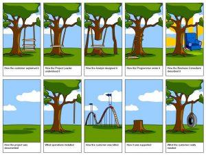 software-coding-developer-sdlc-marketing-sales-service-support-tree_swing_development_requirements