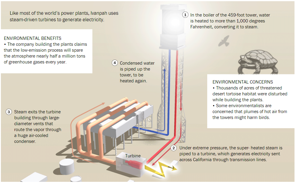 Environment_Greenhouse_Emissions_Steam_Water_Ivanpah Solar Electric Generating System
