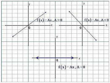 Graphs_Functions_Math_X