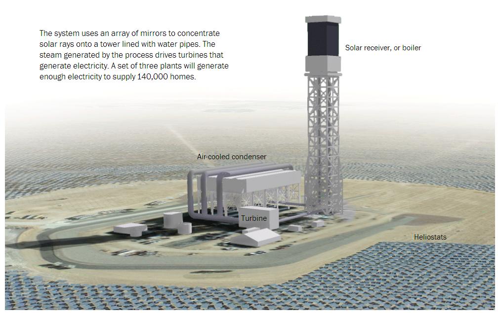 Nevada_Arizona_Energy_Google_Power_Source_Ivanpah Solar Electric Generating System