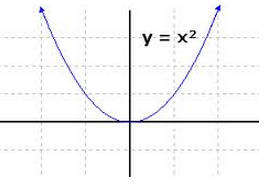 Y_Equals_X_Squared_Graphs_Slope_Functions_Math