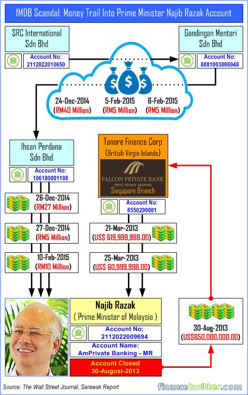 1MDB-Scandal-Money-Trail-Into-Najib-Razak-Private-Account-Transferred-Back
